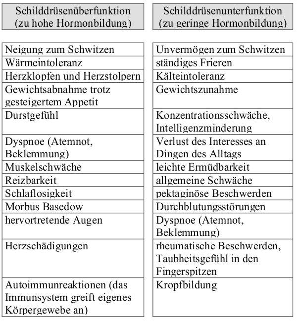 jodreiche lebensmittel tabelle
