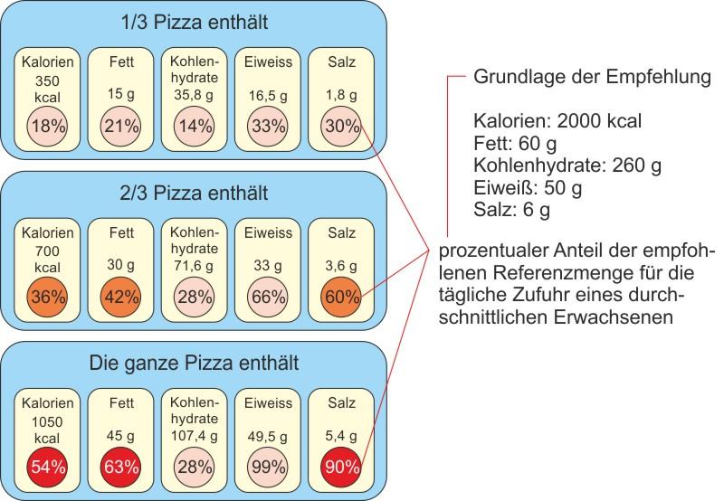 naehrwertangaben_etikett_portionsgroessen_3