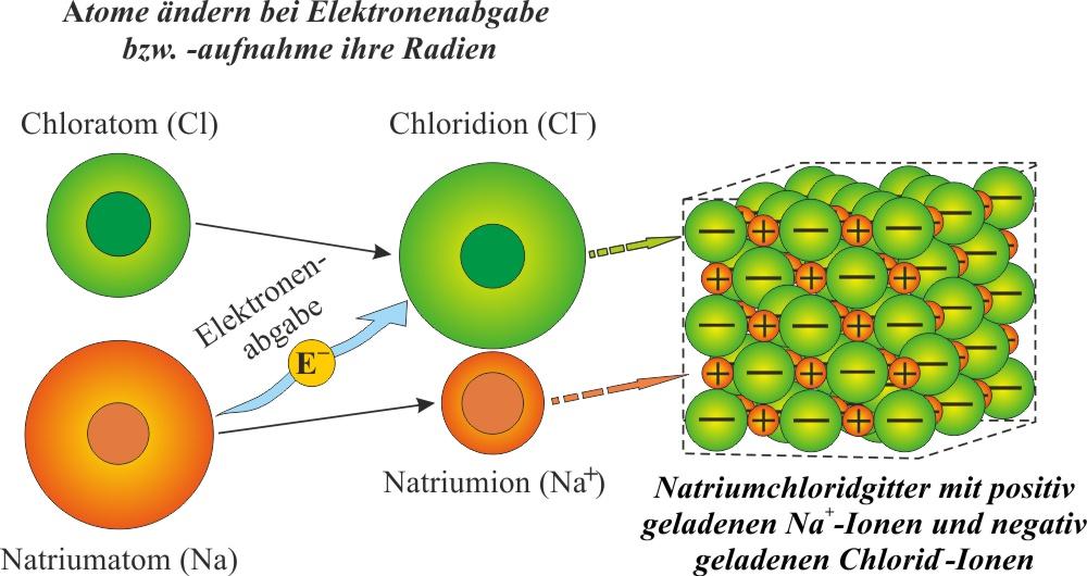 kochsalz_natrium_bindungskraefte_wasser